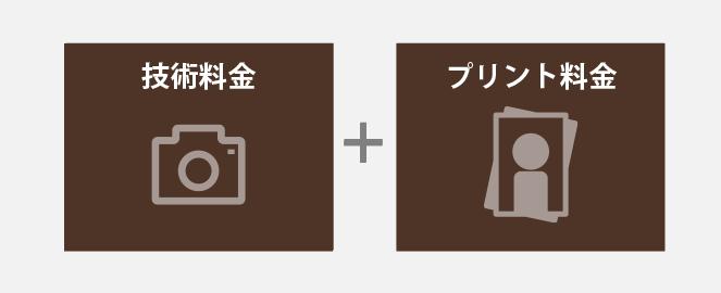 リフレッシュフォト料金(千葉そごう写真館)